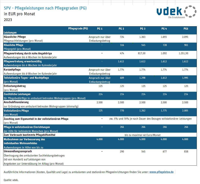 Tabelle zeigt die Leistungen der sozialen Pflegeversicherung nach Pflegegraden für 2020